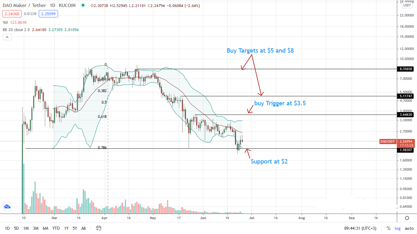 DAO Price Daily Chart for June 25