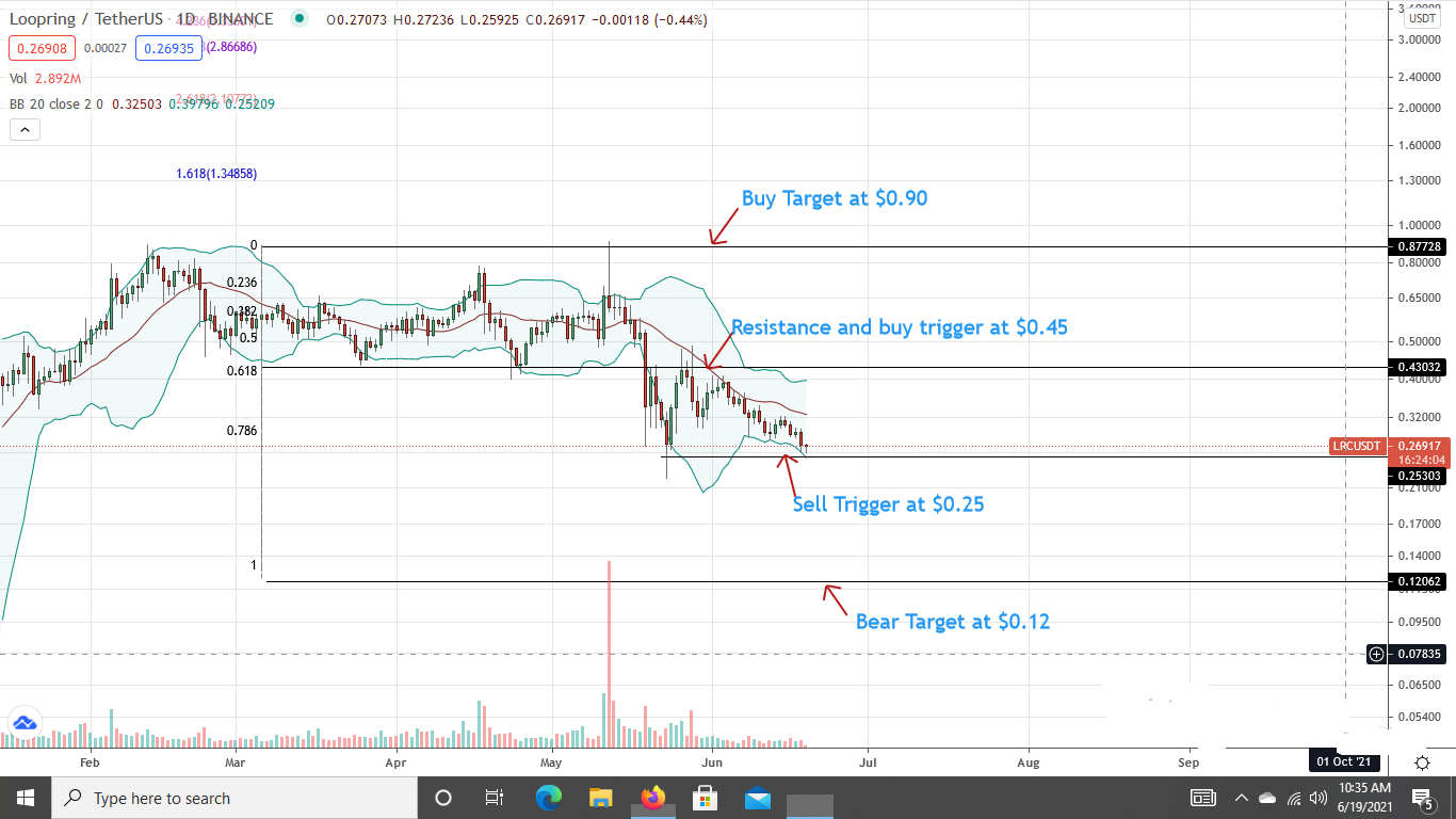 LRC Price Daily Chart for June 19