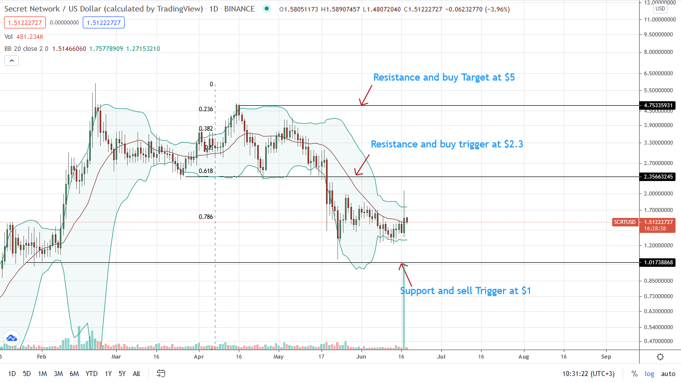 Secret Price Daily Chart for June 18