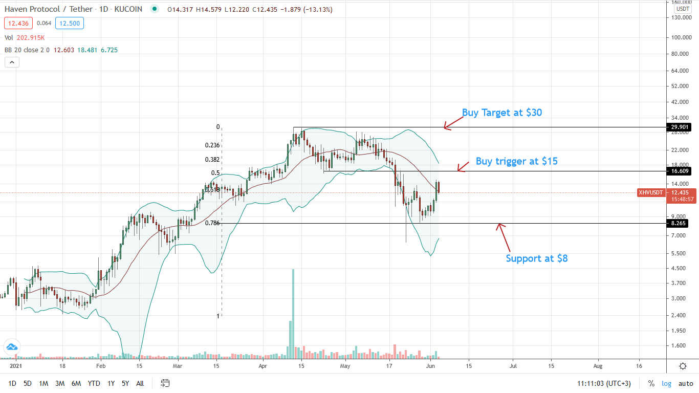 XHV Price Daily Chart for June 4
