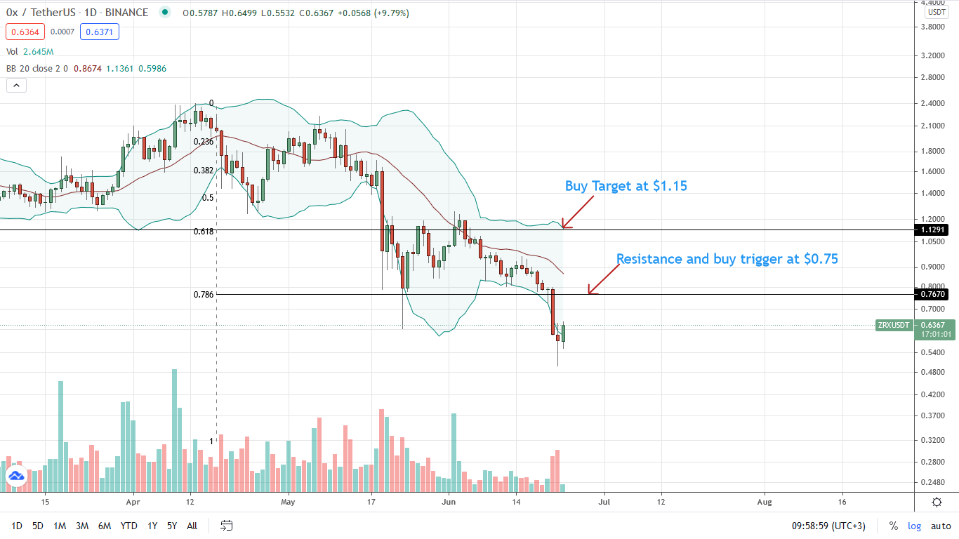 ZRX Price Daily Chart for June 23