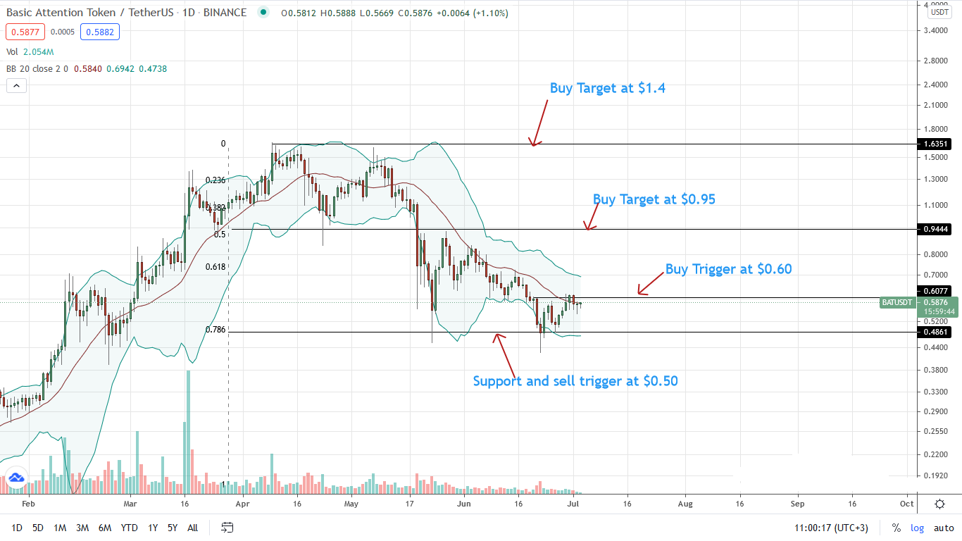 BAT Price Daily Chart for July 3