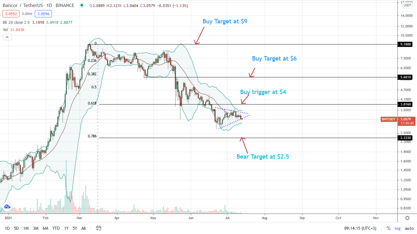BNT Price Daily Chart for July 13