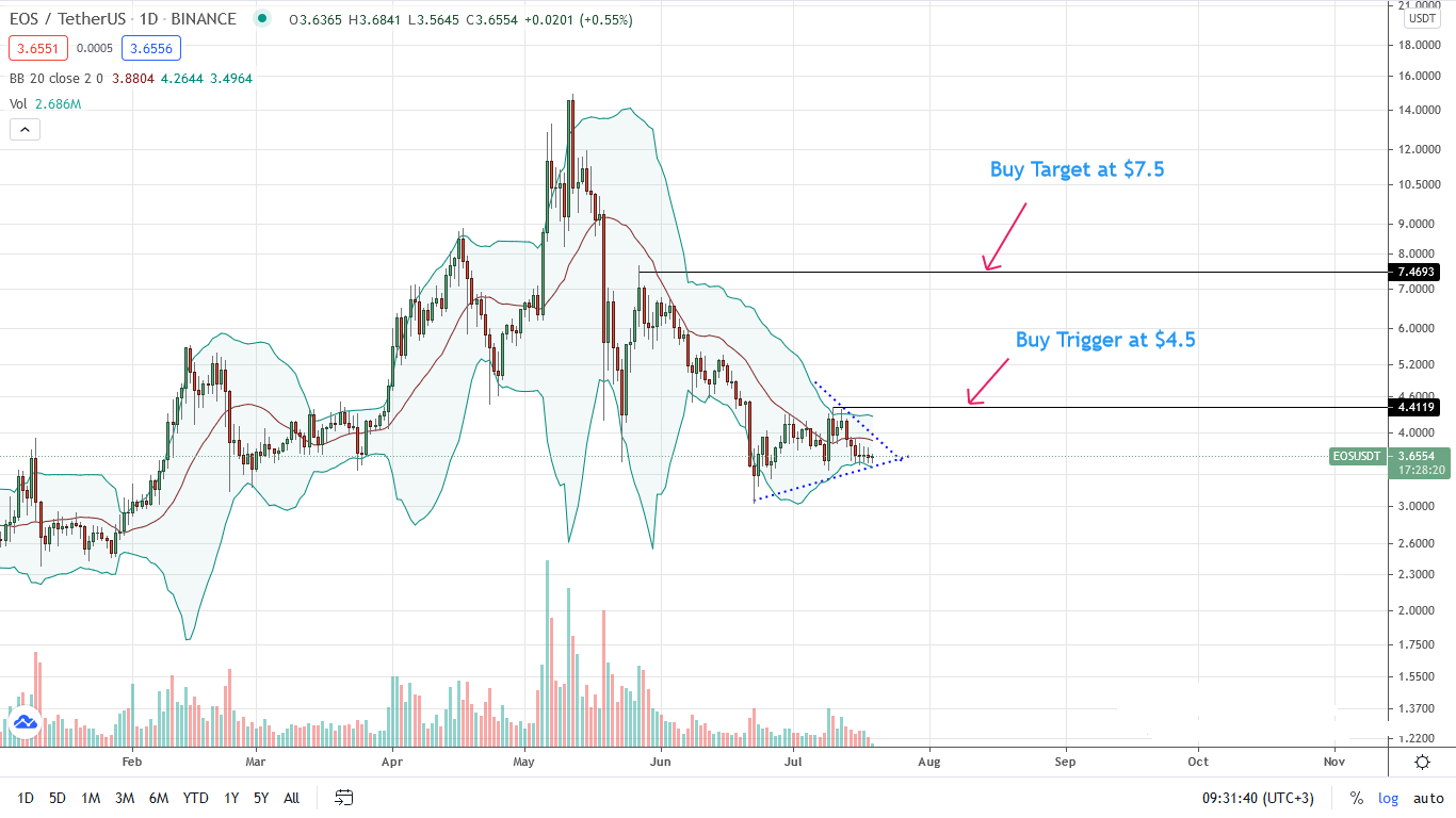 EOS Price Daily Chart for July 19