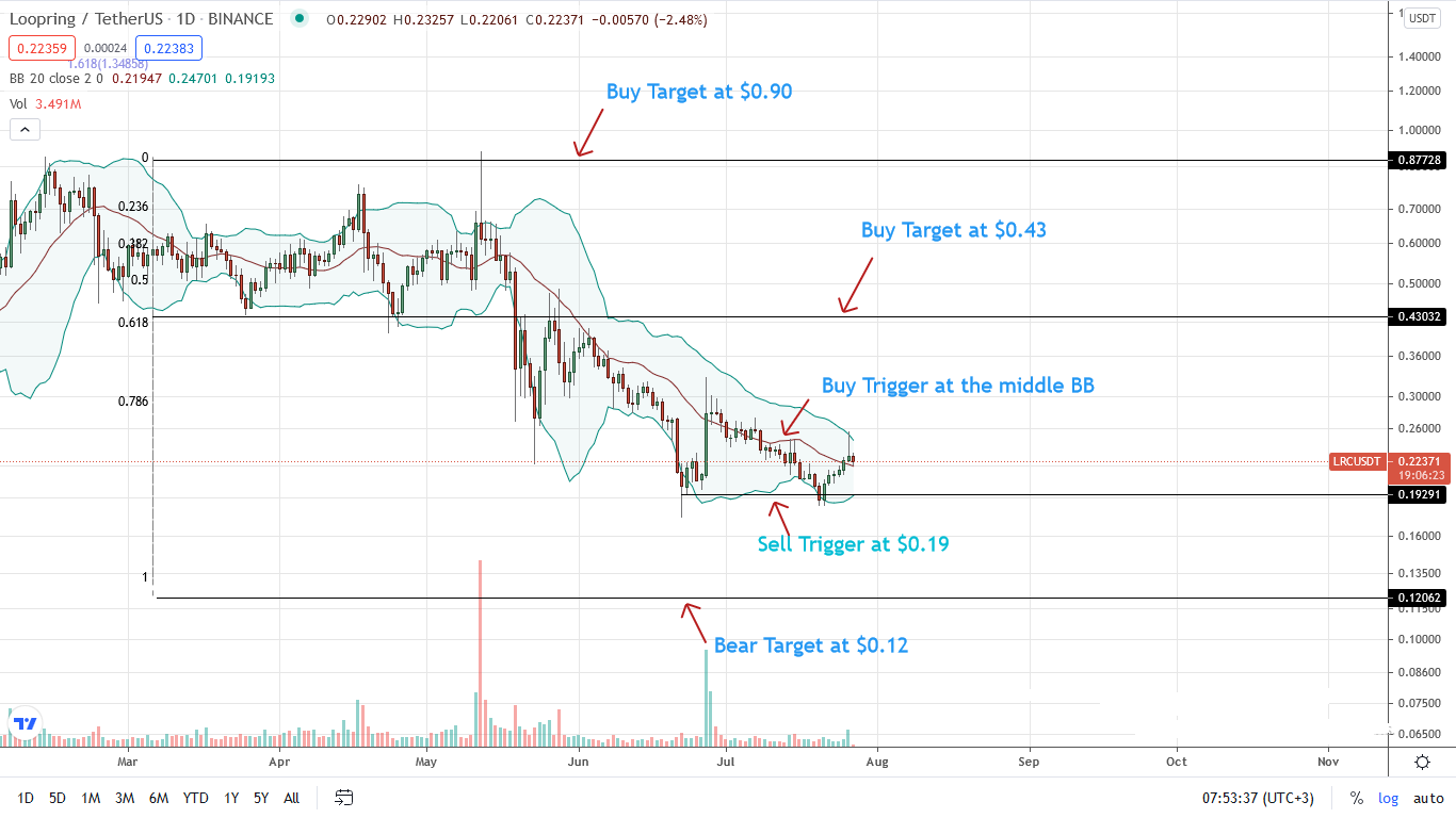 LRC Price Daily Chart for July 27