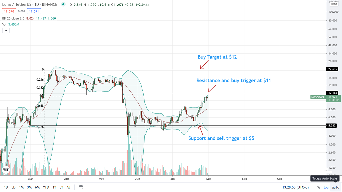 LUNA Price Daily Chart for July 31