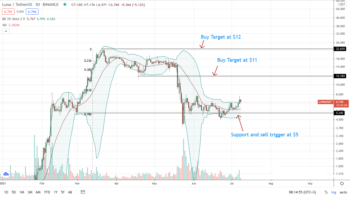 LUNA Price Daily Chart for July 8
