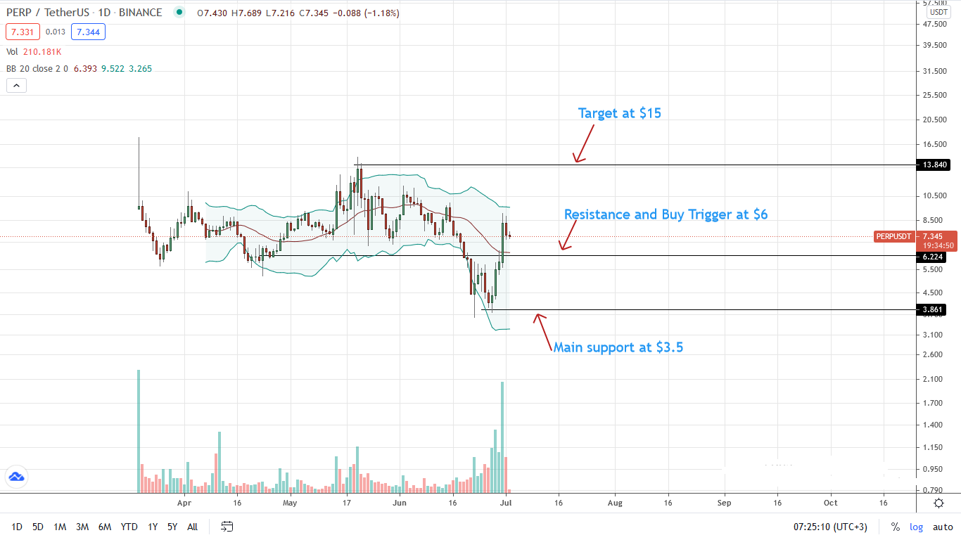 PERP Price Daily Chart for July 2