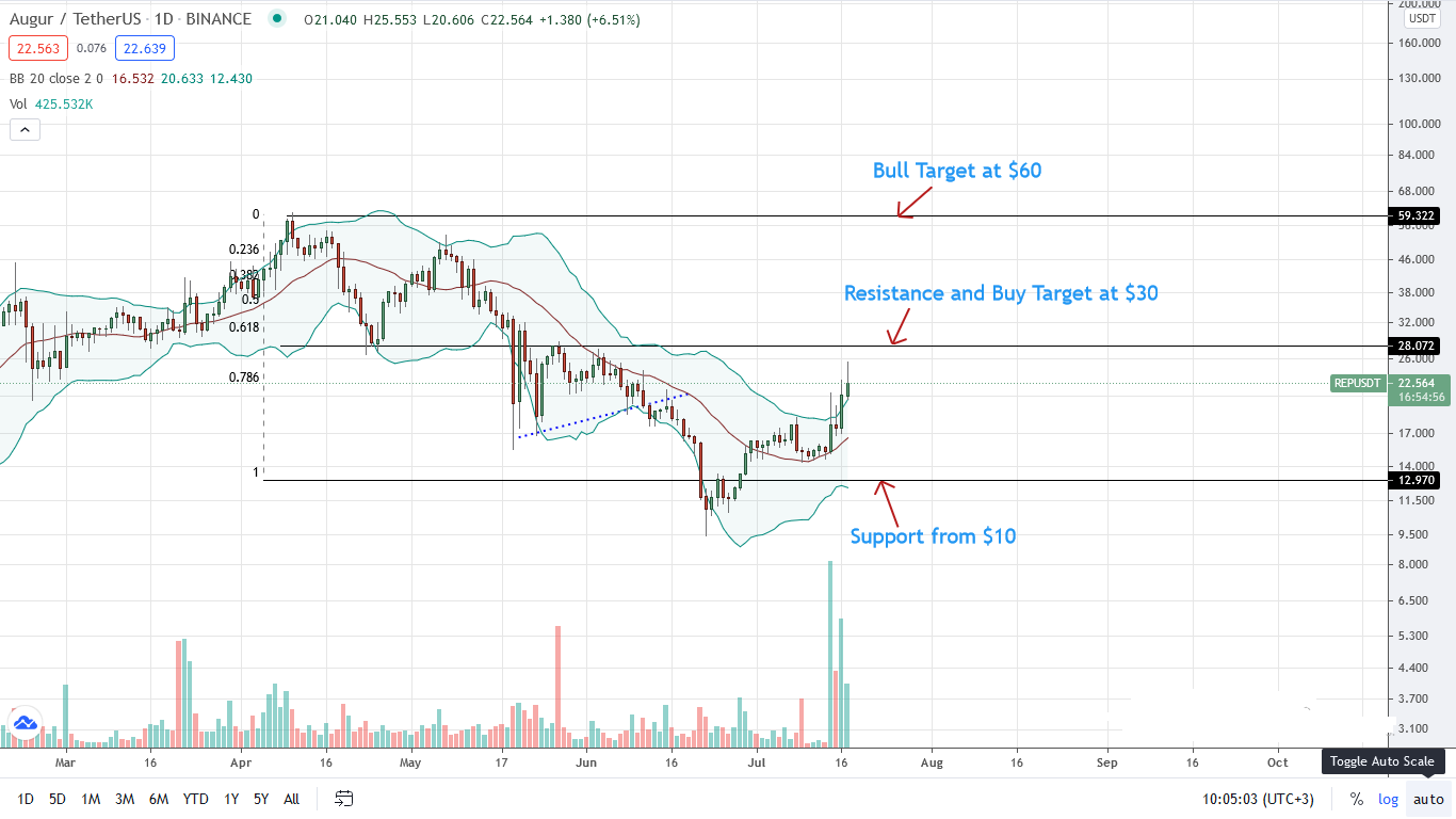 REP Price Daily Chart for July 17