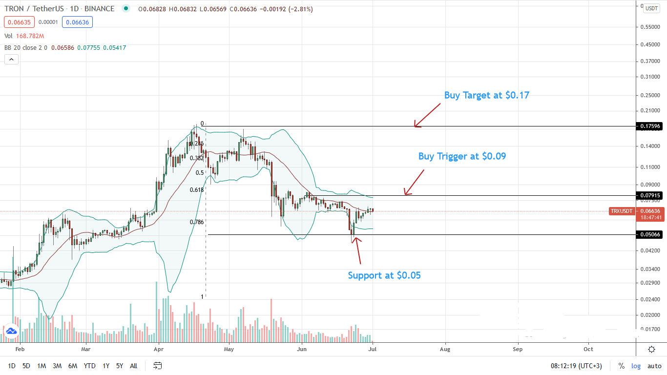 TRX Price Daily Chart for July 1