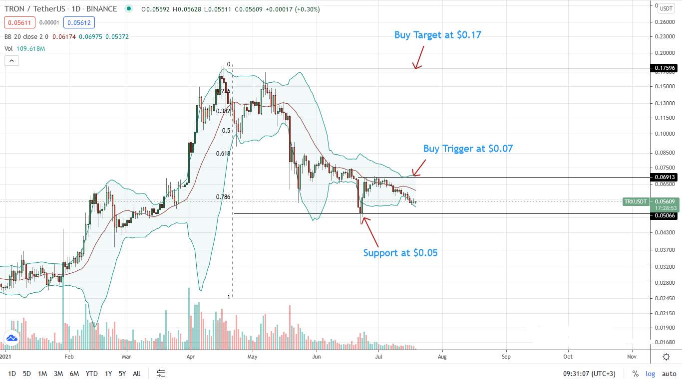 Tron Price Daily Chart for July 19