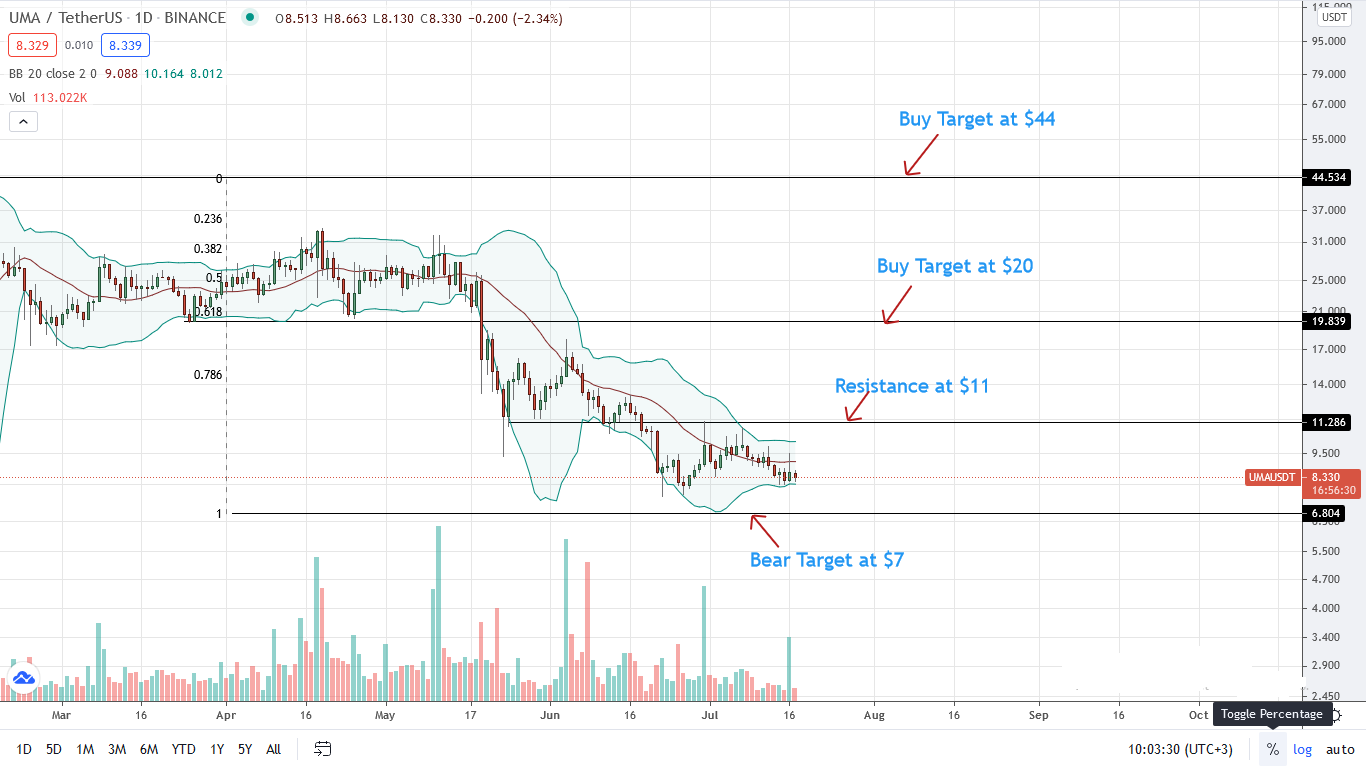 UMA Price Daily Chart for July 17