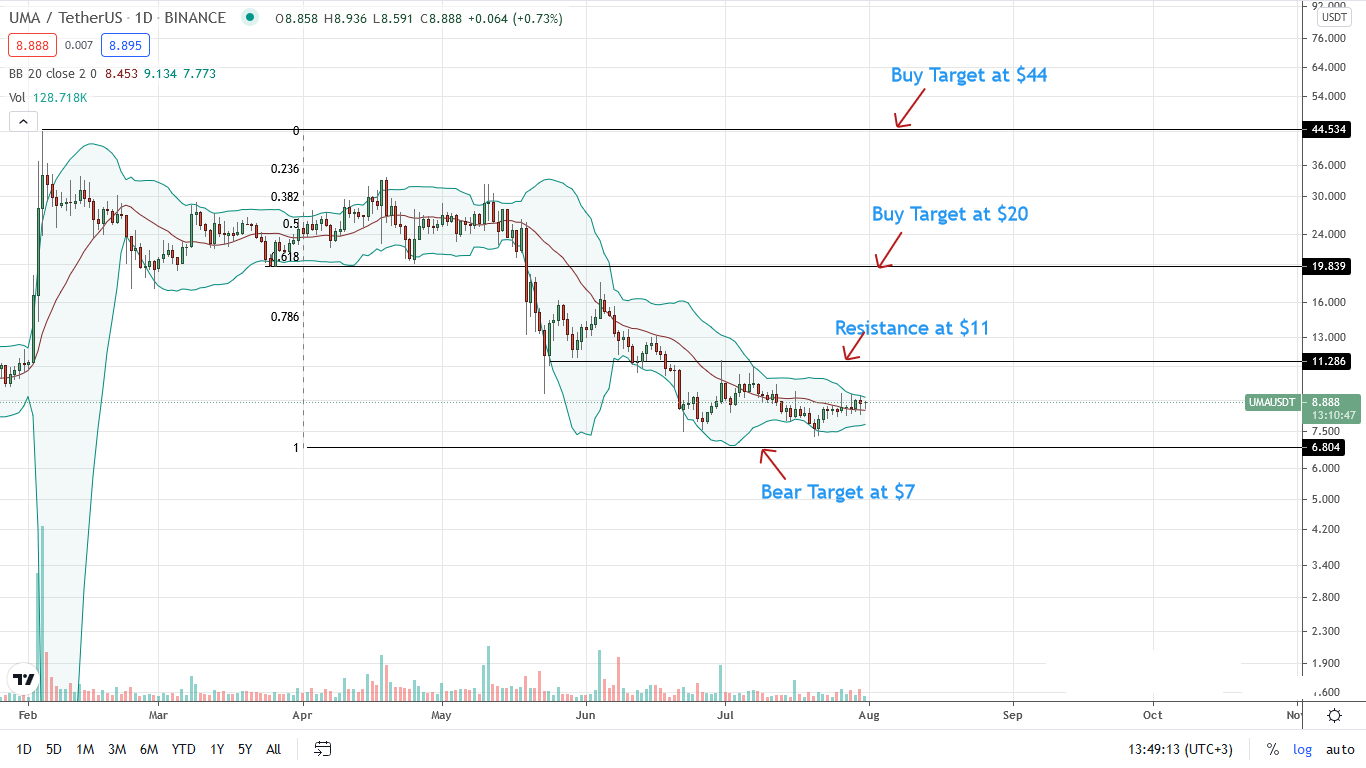 UMA Price Daily Chart for July 31
