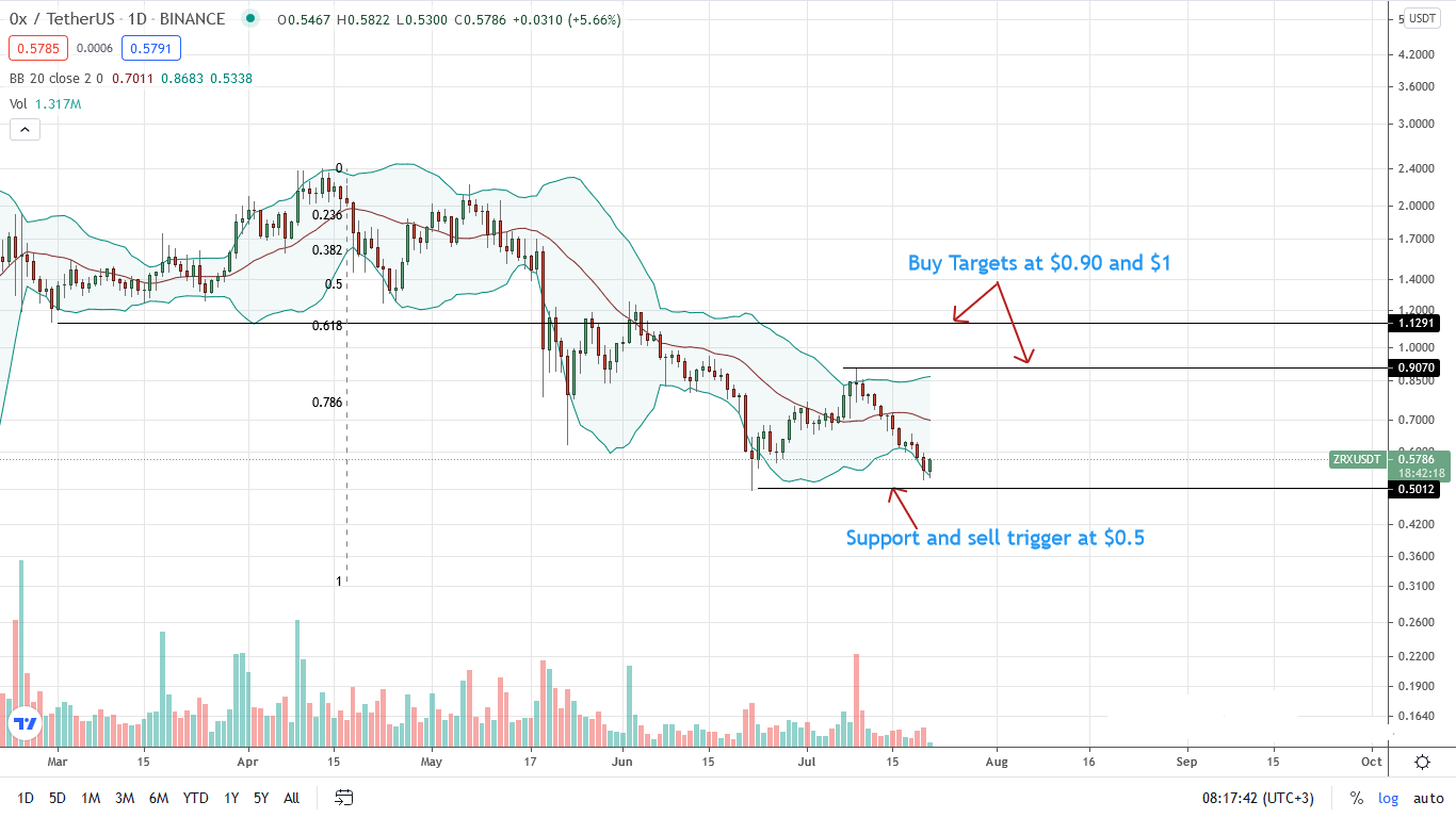 ZRX Price Daily Chart for July 21