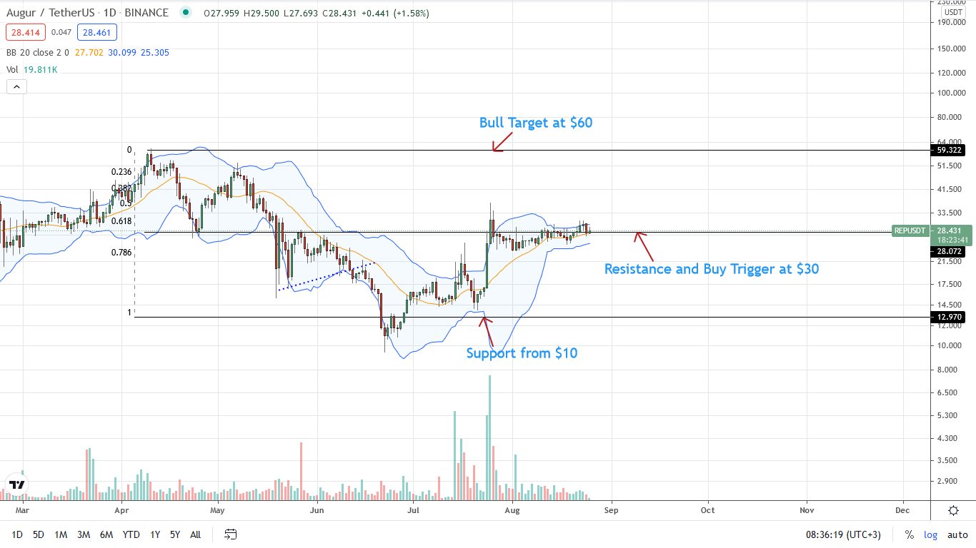 Augur Price Daily Chart for Aug 25