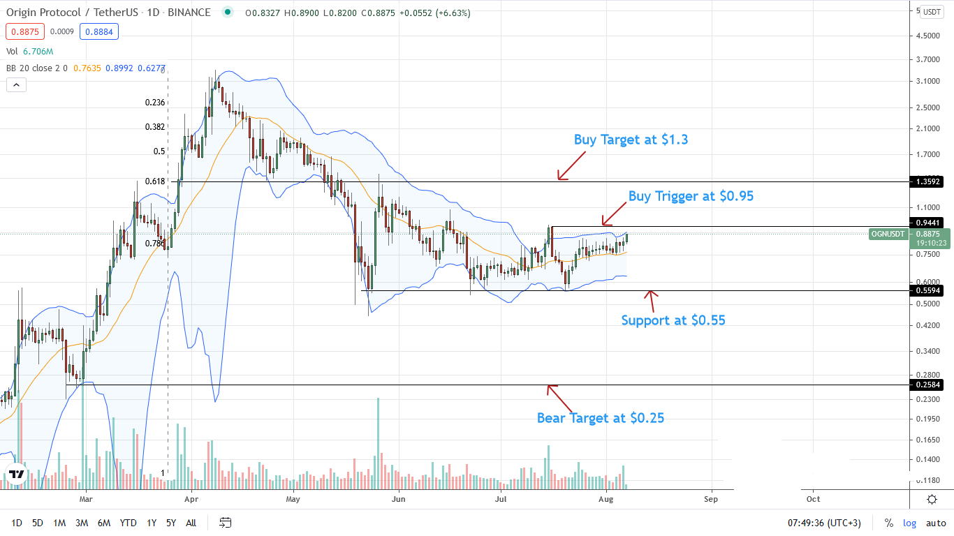 Origin Protocol Price Daily Chart for Aug 7
