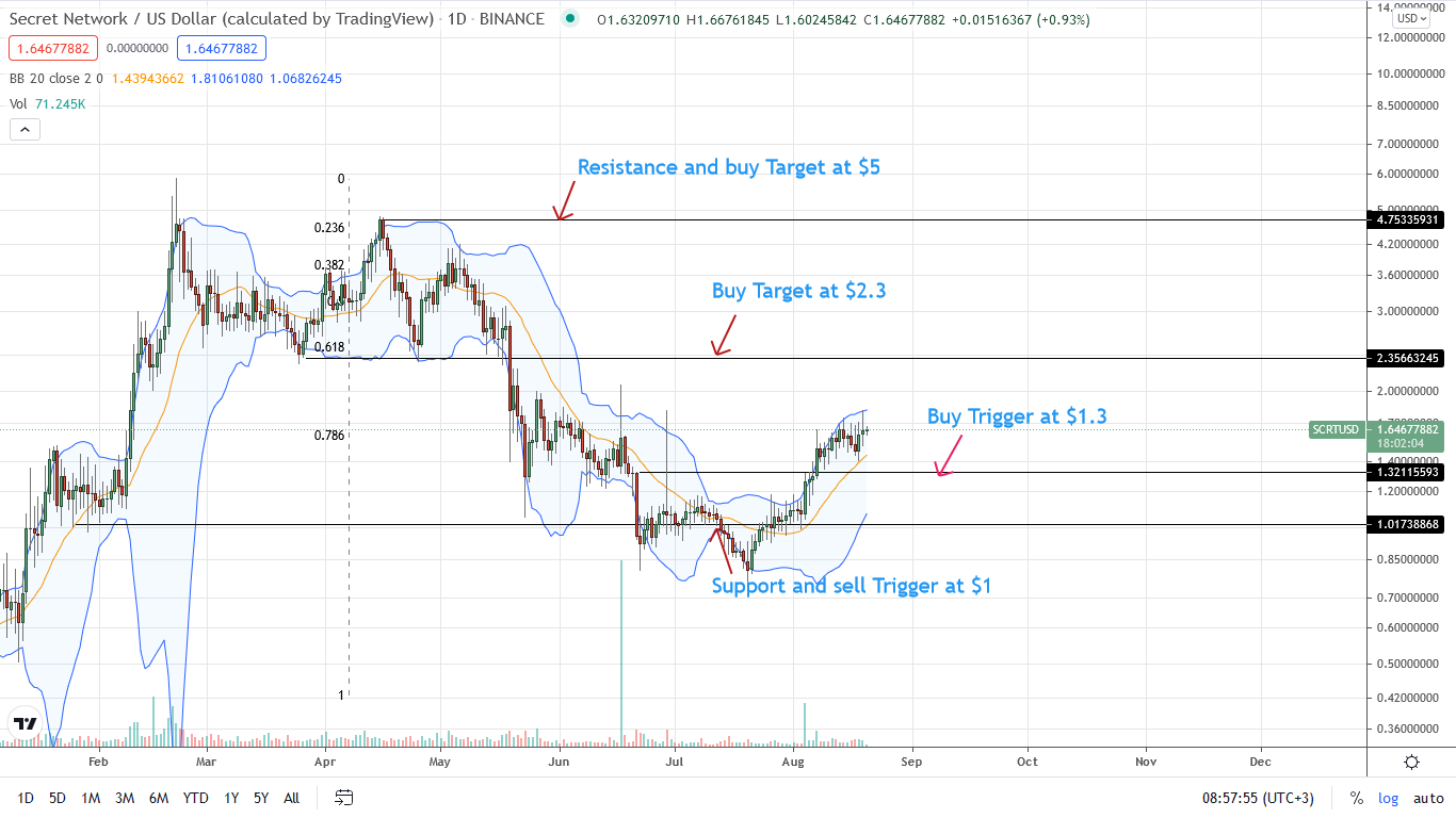 Secret Network Price Daily Chart for Aug 20