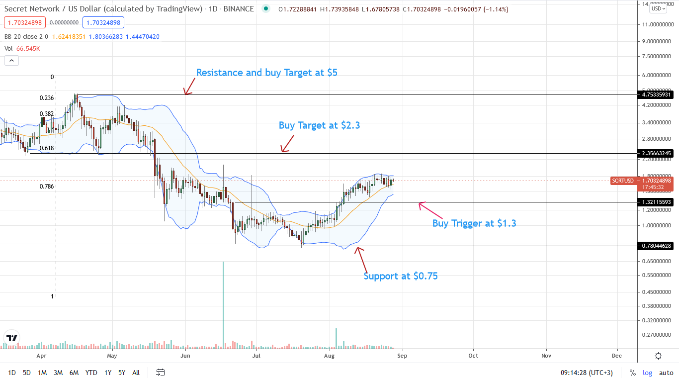 Secret Network Price Daily Chart for Aug 28