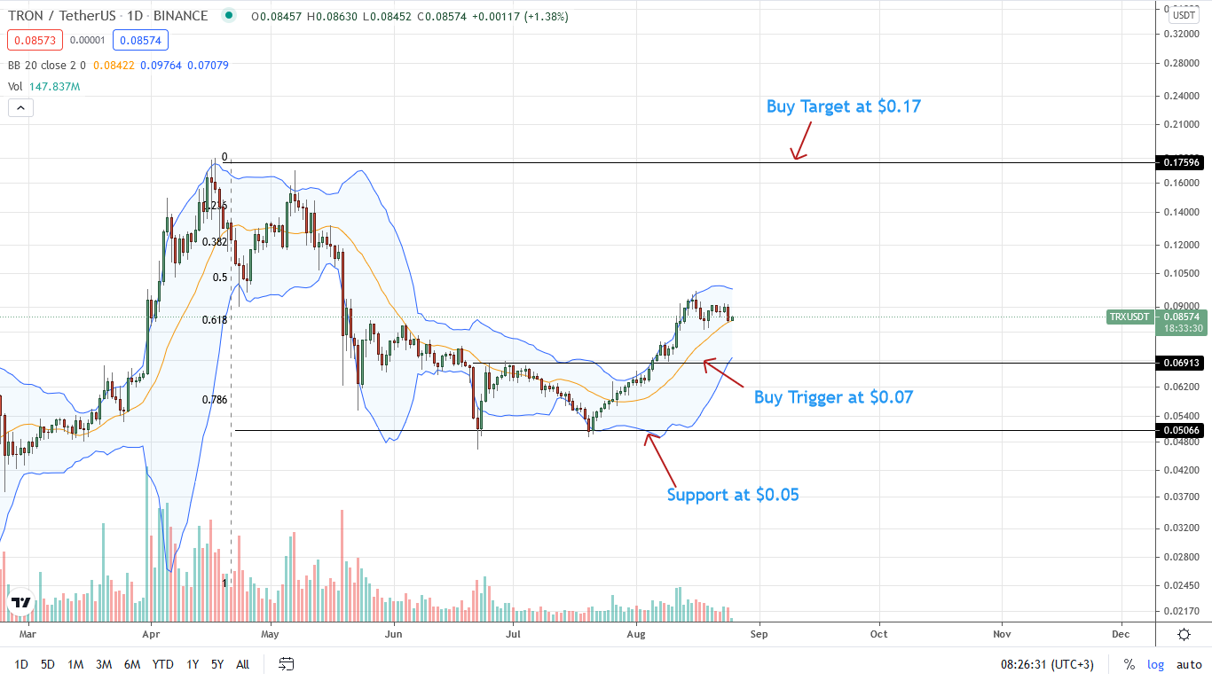 Tron Price Daily Chart for Aug 25