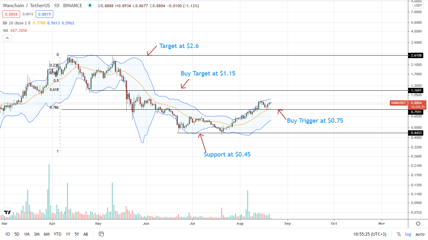 Wanchain Price Daily Chart for Aug 21
