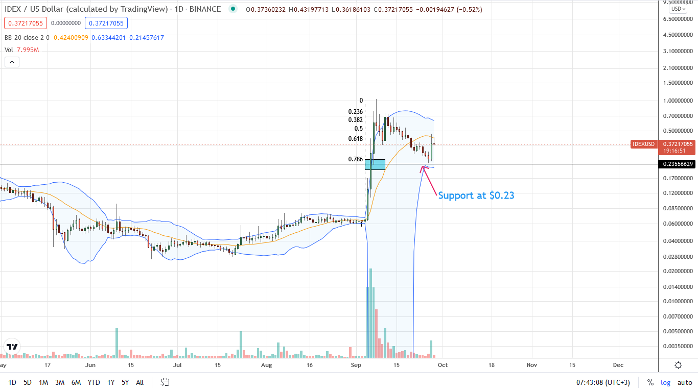 IDEX Daily Chart for September 28