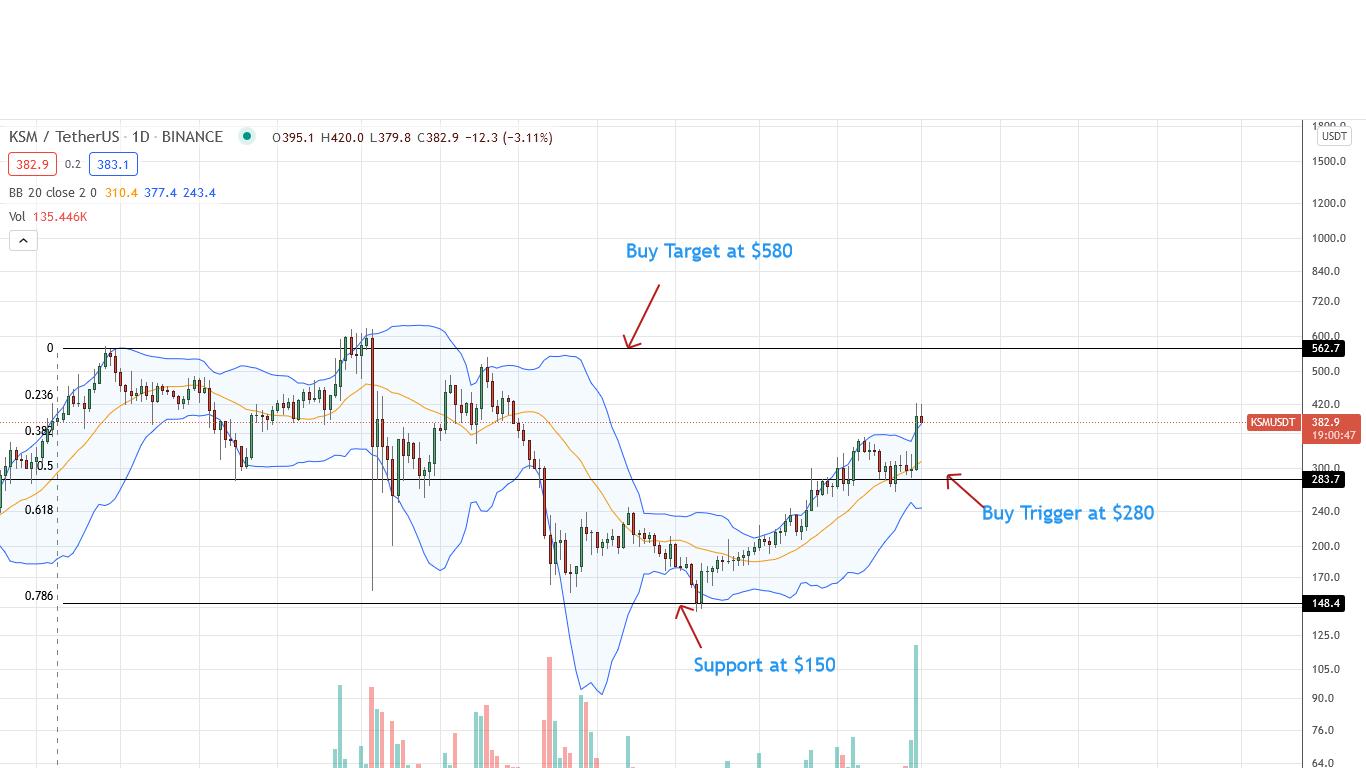 Kusama Price Daily Chart for September 1