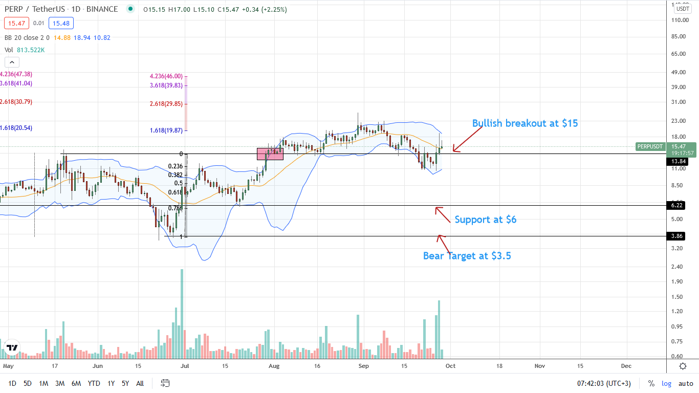 Perpetual Protocol Daily Chart for September 28