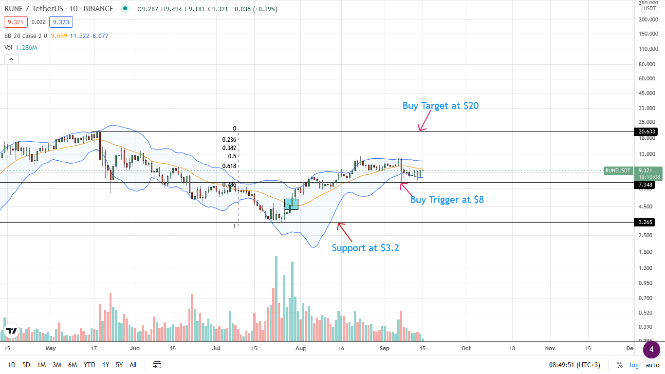 ThorChain Price Daily Chart for September 15