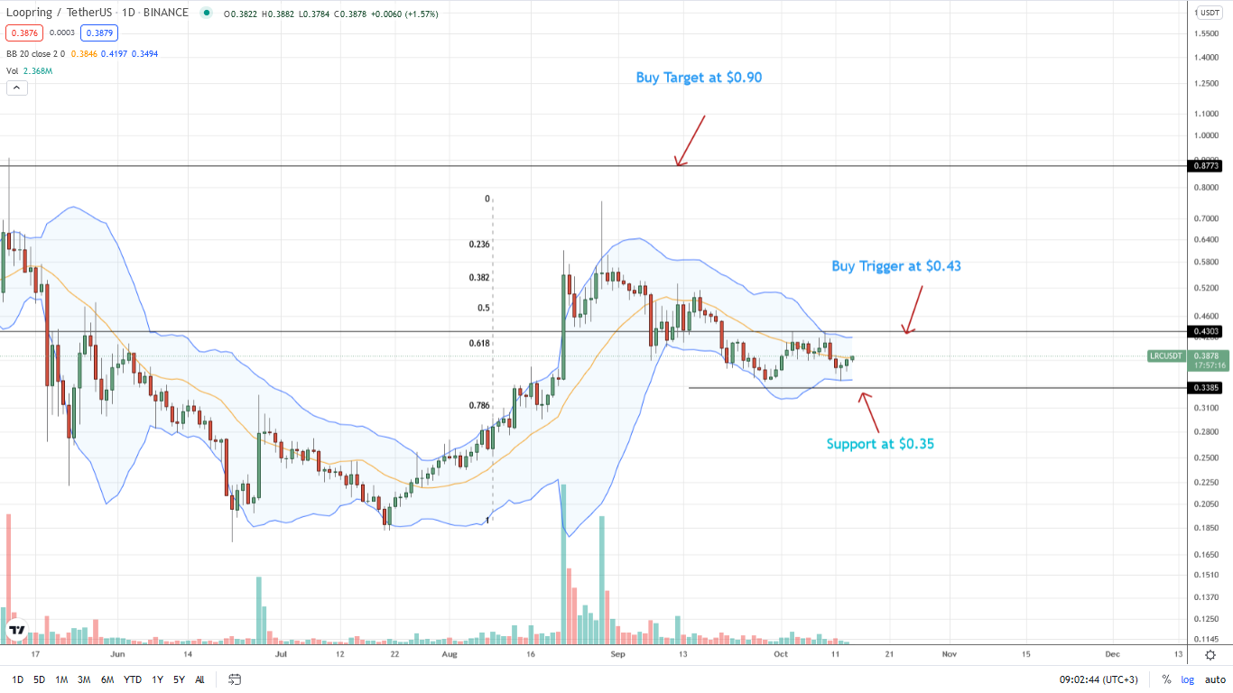 Loopring Daily Price Chart for October 14