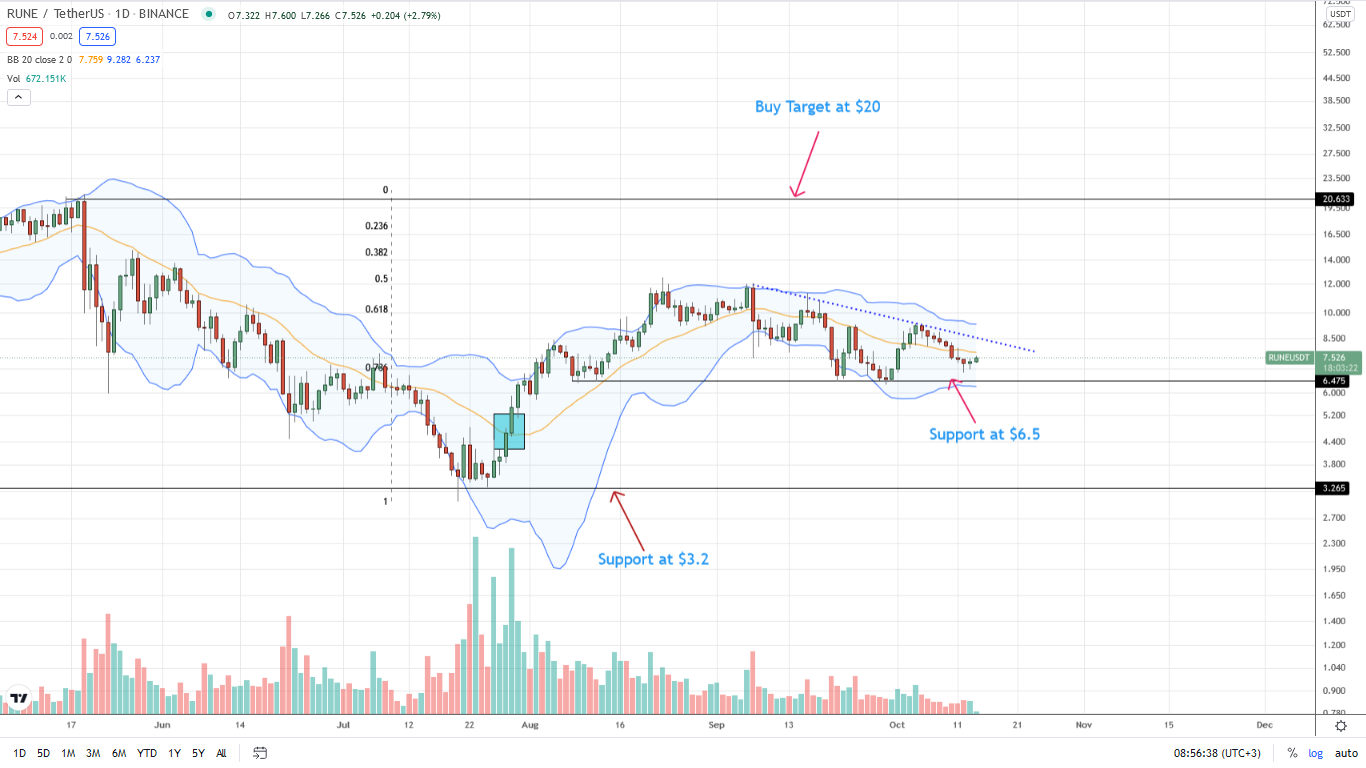 ThorChain Daily Price Chart for October 14