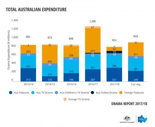 Record local spend on Australian production despite drops in