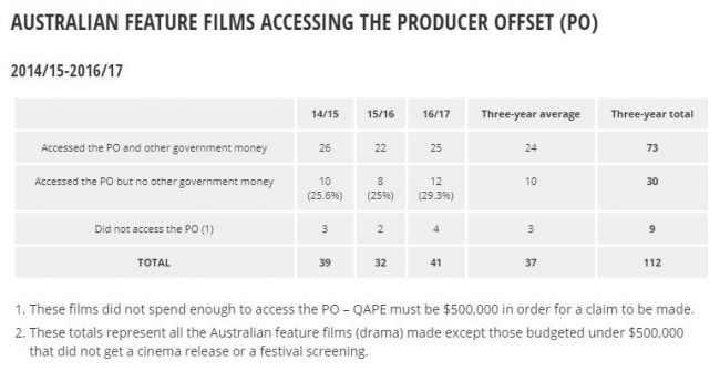 Screen Australia sounds alarm over fees claimed under the