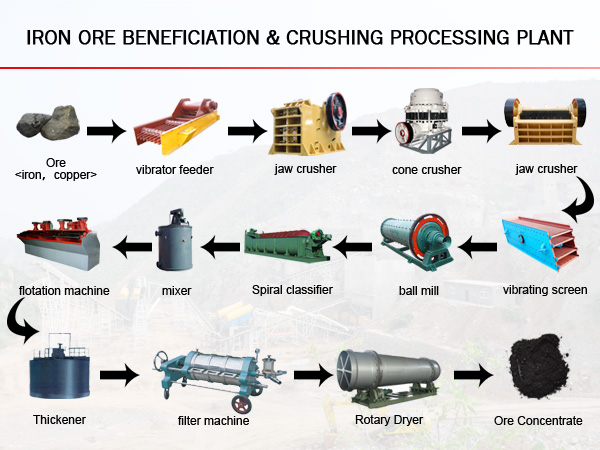 beneficiation of iron ores We innovate, develop, transfer and standardise and provide specialised services such as research and development, technology transfer, consultancy and standards and quality to support the scientific and industrial growth and success in the areas of metals, minerals and advanced materials, by putting our experienced team of scientists and engineers and wealth of state-of-the art technology and.