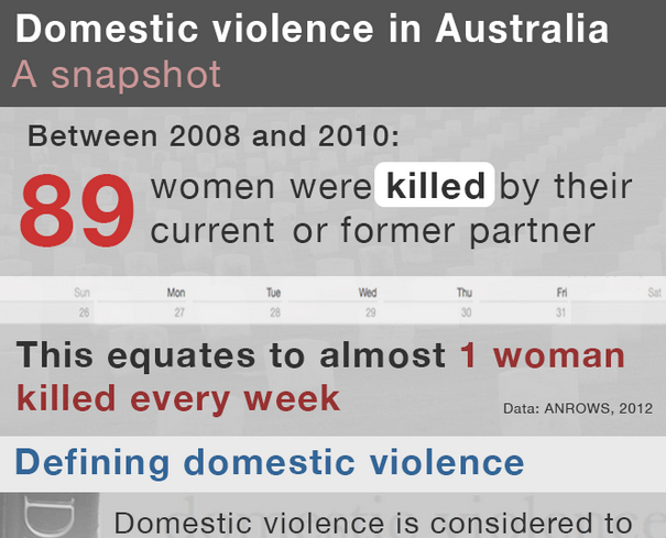 abuse and domestic violence in australia today The nature of leadership and the style of leaders in the movement against domestic violence has changed across the 20th century earlier protest against domestic.