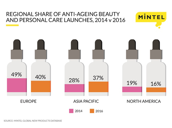 Asia Pacific set to become world leader in anti-ageing