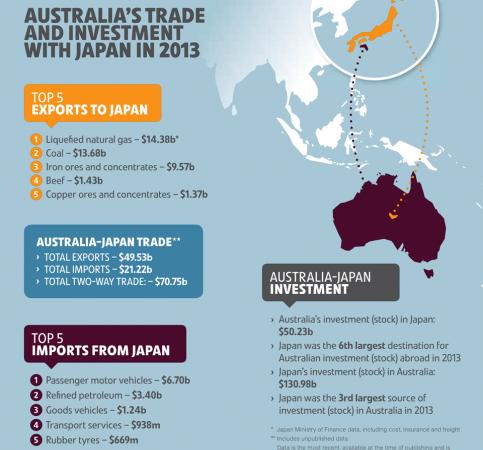 Retailers praise new Free Trade Agreement with Japan - retailbiz