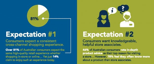 4 ways retailers are failing to meet customer expectations