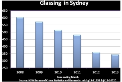 Glassing and assault incidents plummeting - The Shout