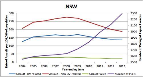 No link between liquor outlet density and violence: ALSA