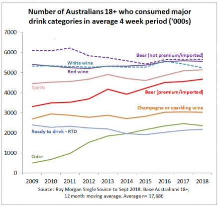 41cfa37a4 The huge shifts changing alcohol retailing in Australia - The Shout