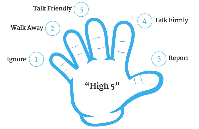 the hand diagram