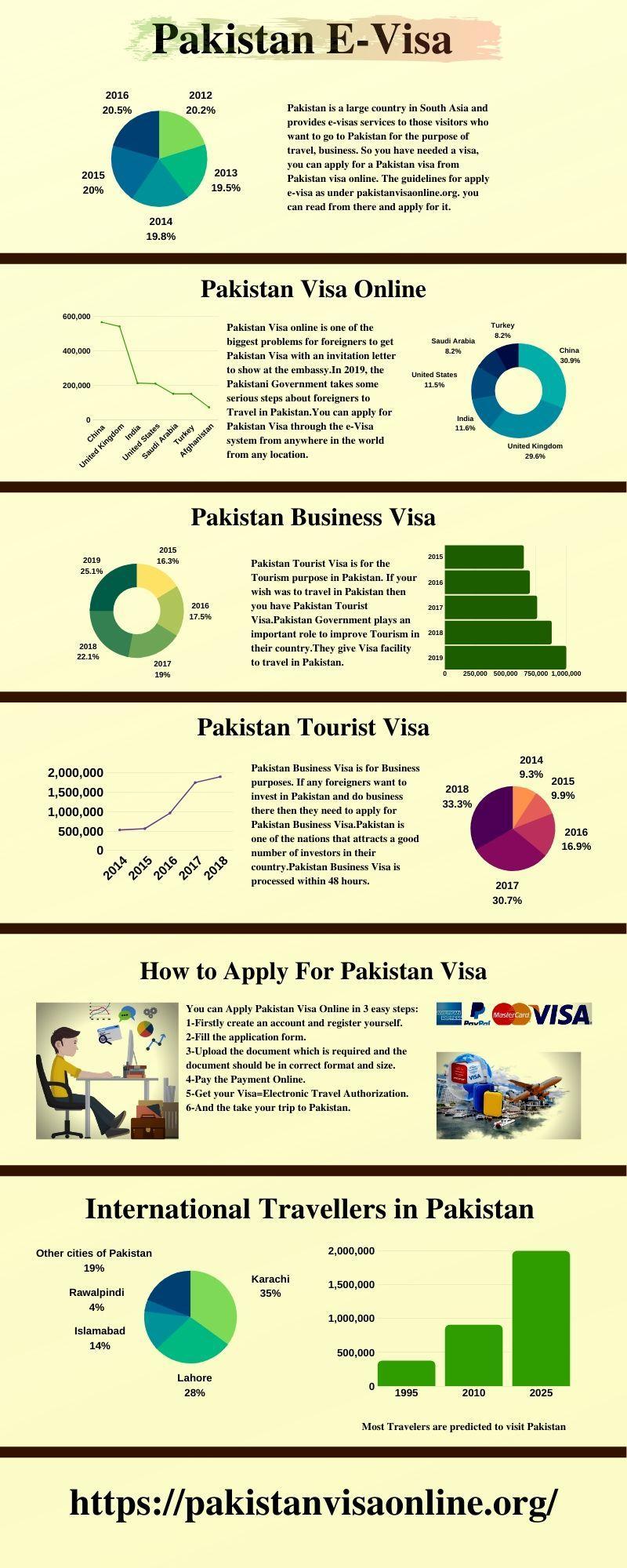 How to get a Pakistan visa?