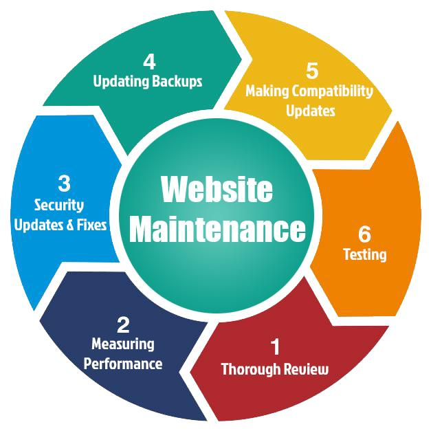 Website Maintenance Company in New Zealand