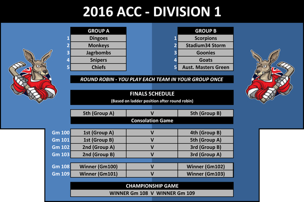 Structure Division 1 ACC 2016