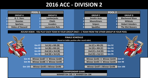 Structure Division 2 ACC 2016