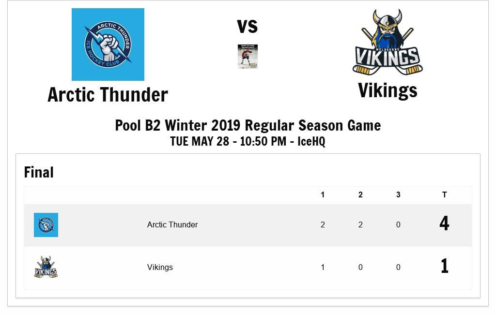 IceHQ Beer League - Beer League Pool B2 Winter 2019