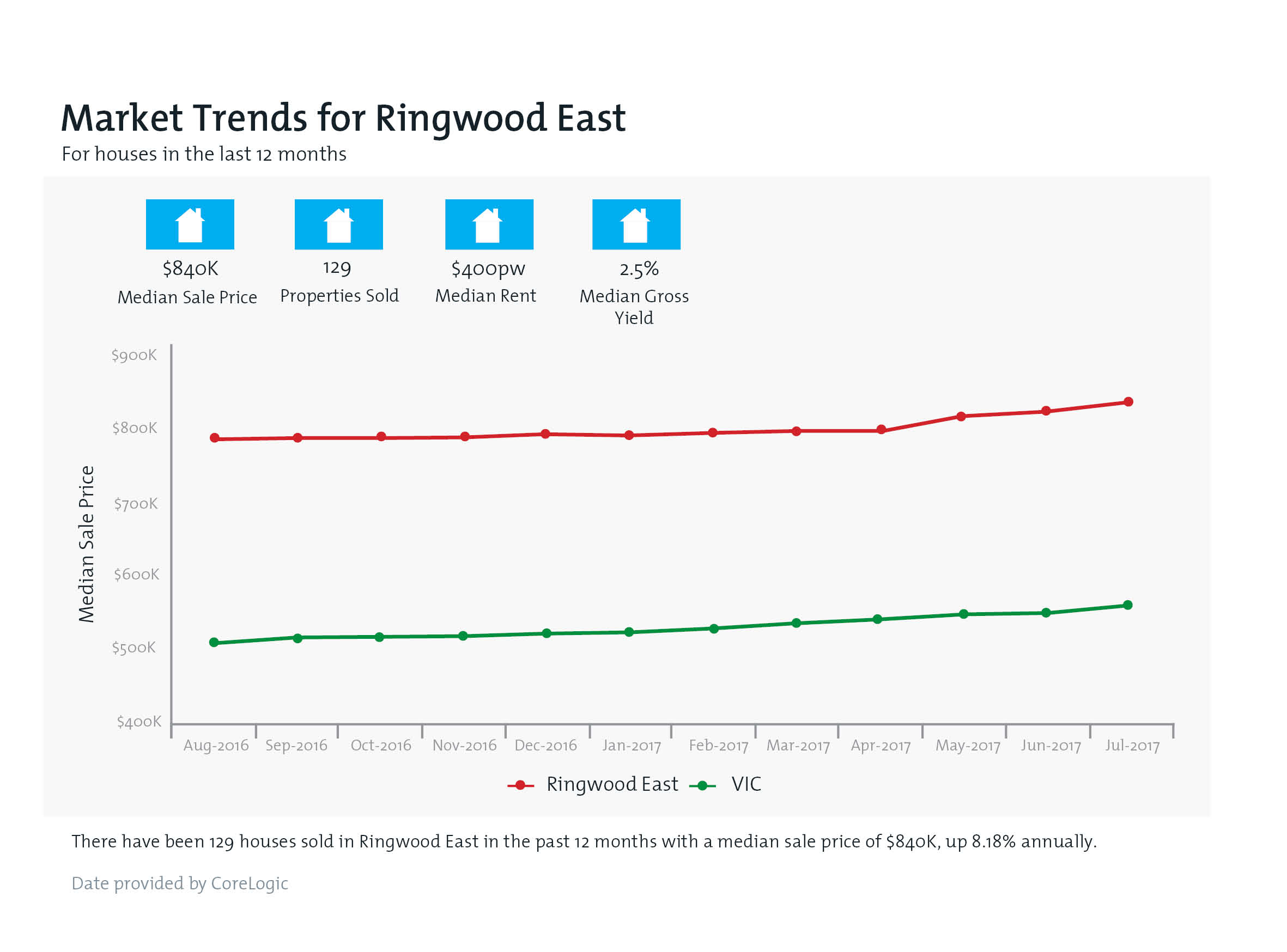 RINGWOOD EAST Property Value Snapshot