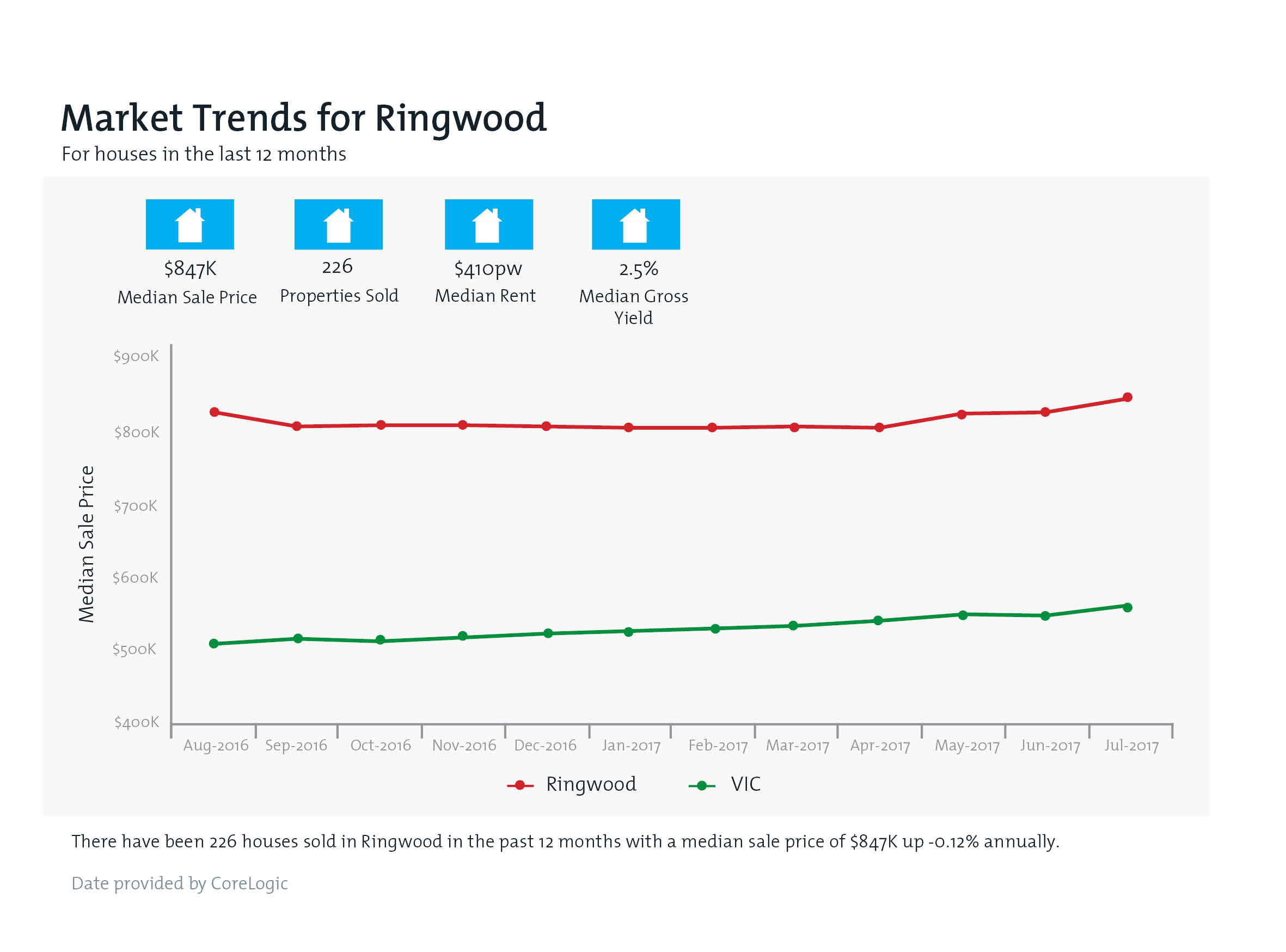 RINGWOOD Property Value Snapshot
